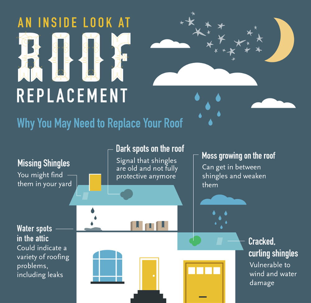 Common Causes for Roof Replacement